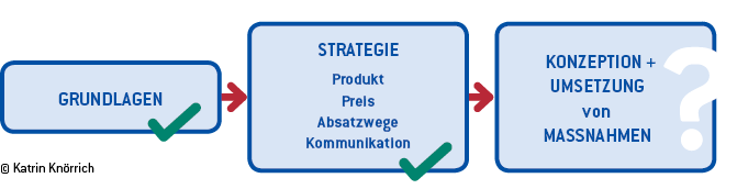 Vorgehen Marketing